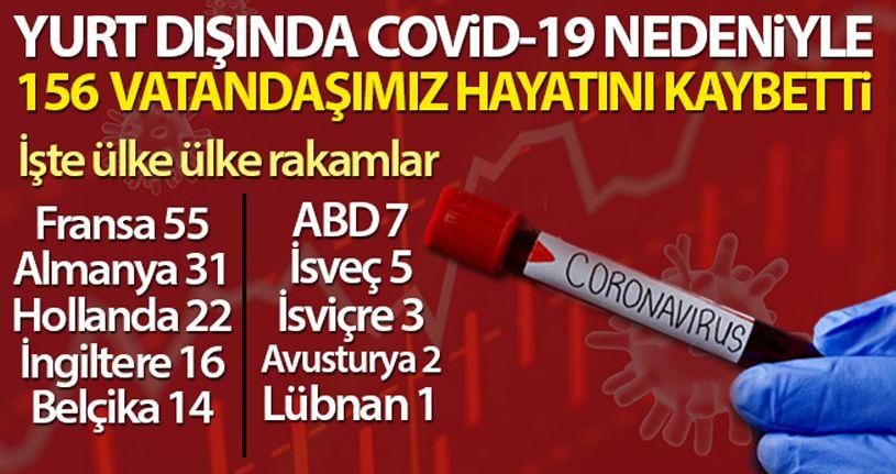 'Covid -19 sebebiyle yurt dışında 156 vatandaşımızı kaybettik'