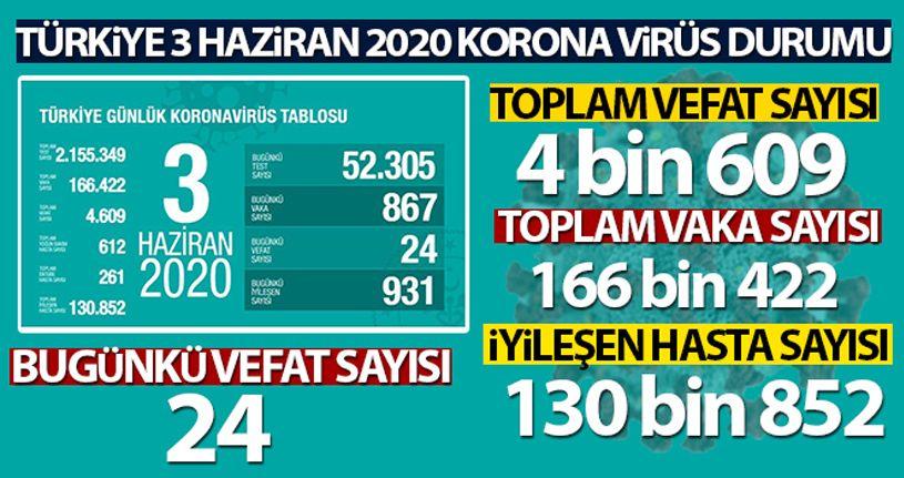 Sağlık Bakanı Koca: 'Son 24 saatte korona virüsten 24 kişi hayatını kaybetti'