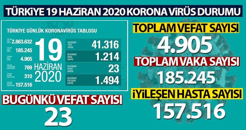 Son 24 saatte korona virüsten 23 kişi hayatını kaybetti