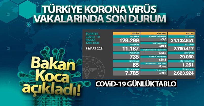 7 Mart 2021 Korona Virüs Tablosu