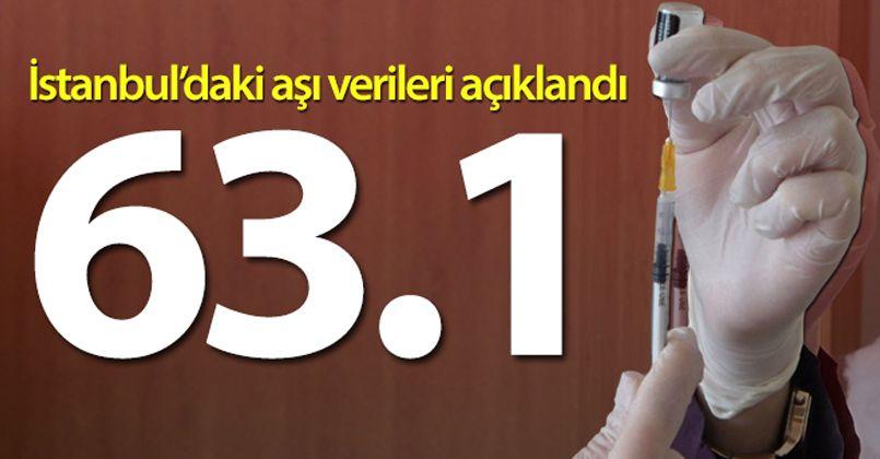 İstanbul Valisi Yerlikaya: 'İstanbul'da aşı yüzde 63.1'e ulaştı'