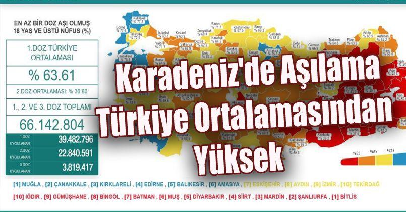 Karadeniz'de Aşılama Türkiye Ortalamasından Yüksek